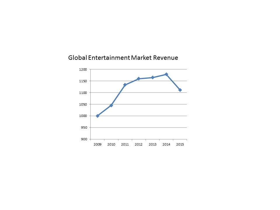 entertainment-market-thru-2015